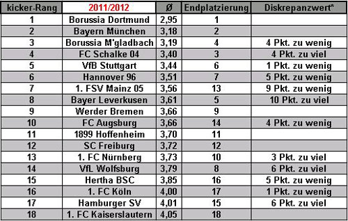 Bundesliga-Auswertung Saison 2011-12 (Quelle: M. Kneifl)