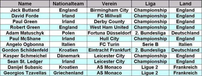 Zweitligaspieler bei der EURO 2012 (Tabelle: M.Kneifl)