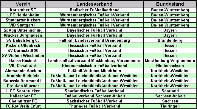 Drittligisten (Tabelle: M.Kneifl)