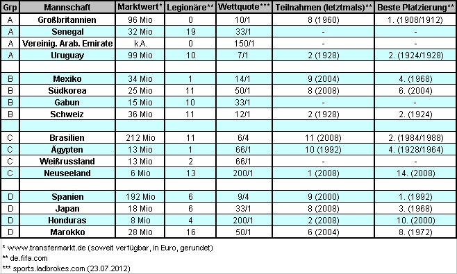 Teilnehmerländer am Fußballturnier bei den den Olympischen Spielen 2012 (Tabelle: M.Kneifl)