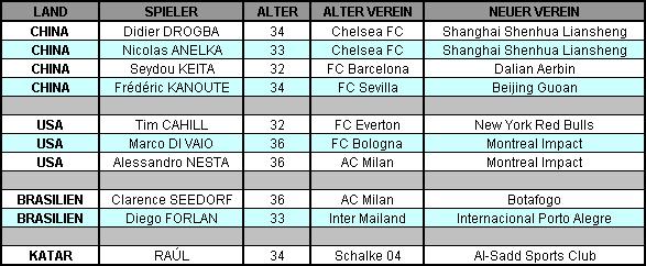 Internationale-Transfers von Altstars im Jahr 2012 (Tabelle: M.Kneifl)