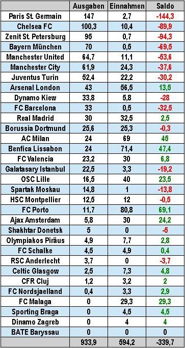 Transfers der Champions-League-Teilnehmer der Saison 2012-13 (Tabelle: M.Kneifl, Quelle: www.transfermarkt.de)