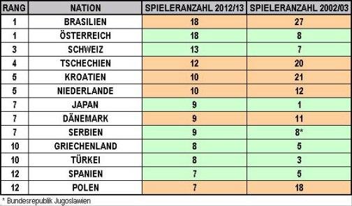 Die häufigsten Herkunftsländer der Bundesligalegionäre (Tabelle: M.Kneifl, Quellen: 2012/13 - www.transfermarkt.de, 2002/03 - www.fussballdaten.de)