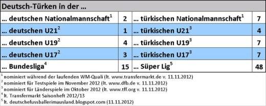 Fußballer mit Potential: Eine beeindruckende Statistik zu Fußballprofis mit türkischen Wurzeln, die in Deutschland geboren sind und/oder aufwuchsen. (Tabelle: M.Kneifl)