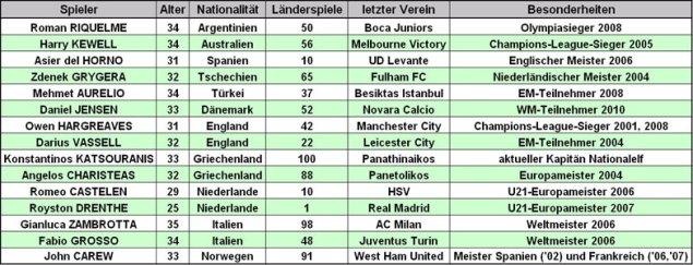 Namhafte Profis aus aller Herren Länder ohne Verein (Stand: 05.11.2012, Tabelle: M.Kneifl)