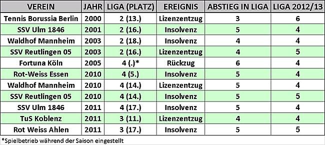 Eine bitterer Werdegang: Zwangsabstiege von Vereinen, die seit 2000 mindestens einmal in der 2. Bundesliga gespielt haben (Tabelle: M.Kneifl)