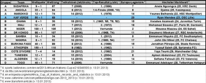 Statistik zu den Teilnehmerländern am Afrika-Cup 2013 (Quelle: M.Kneifl)