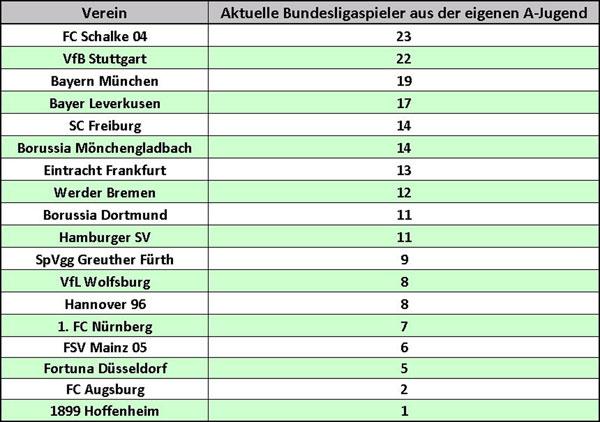 Anzahl der Bundesliga-Spieler, die aus der A-Jugend folgender Vereine stammen (Tabelle: M.Kneifl)