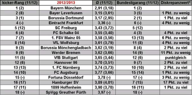 Auswertung der kicker-Benotung der Saison 2012/13 (Tabelle: M.Kneifl)