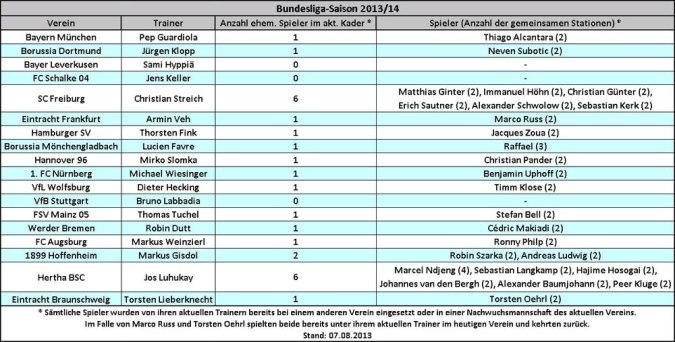 Trainers Liebling: Auflistung der Spieler und Trainer, die bereits vor dieser Saison in einer anderen Mannschaft zusammengearbeitet haben (Tabelle: M.Kneifl)