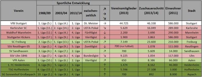 Sportliche Entwicklung baden-württembergischer Klus 1989 - 2014 (Tabelle: M.Kneifl)