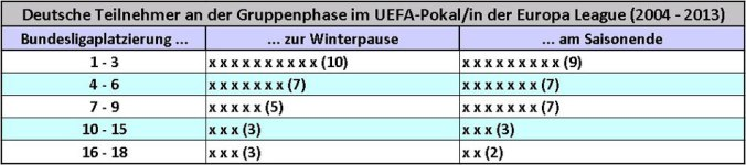 Bundesligaplatzierungen deutscher UEFA-Pokal-/Europa-League-Teilnehmer (ohne die aktuelle Saison 2013-14, Tabelle: M.Kneifl)