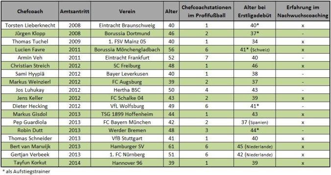 Erfahrungen der Chefcoaches in der Bundesliga (Stand: 01.01.2014, Tabelle: M.Kneifl)
