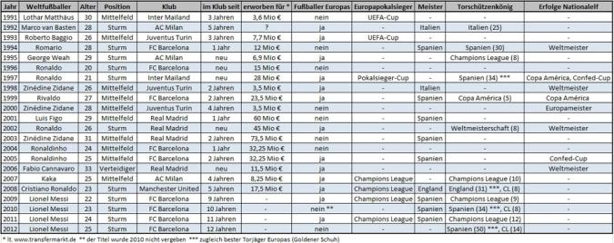 Daten und Titel der Weltfußballer im jeweiligen Erfolgsjahr (Tabelle: M.Kneifl)