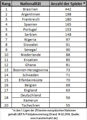 Die nachgefragtesten Legionäre in Europas 25 Topligen