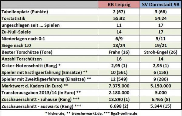 Saisonvergleich-RB-Leipzig-vs-SV-Darmstadt-98_700px (Tabelle: M.Kneifl)