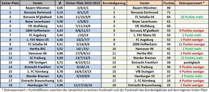 Gegenüberstellung der kicker-Benotung und der Bundesliga-Abschlusstabelle 2013/14 (Quelle: kickschuh.wordpress.com)