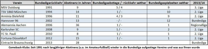 Comeback-Klubs: 1991 - 2013 (Tabelle: M. Kneifl)