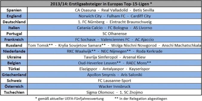 Europäische-Erstligaabsteiger-2013-14_800px