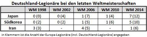 Datenbasis: www.weltfußball.de, Tabelle: Kickschuh-Blog