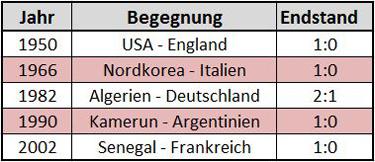 Eine Auswahl der größten Außenseitersiege bei bisherigen Weltmeisterschaften (Tabelle: Kickschuh-Blog)