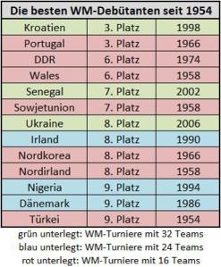 Die besten WM-Debütanten seit 1954 (Tabelle: Kickschuh-Blog)