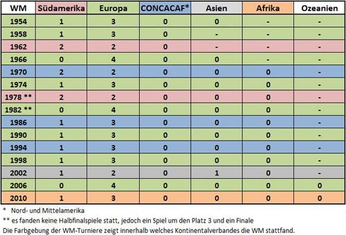 Halbfinalteilnehmer der Weltmeisterschaften nach Kontinentalverbänden 1954-2014 (Tabelle: Kickschuh-Blog)