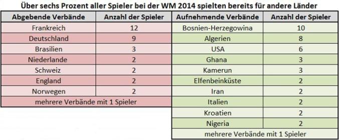 Datenbasis: www.transfermarkt.de, Tabelle: Kickschuh-Blog
