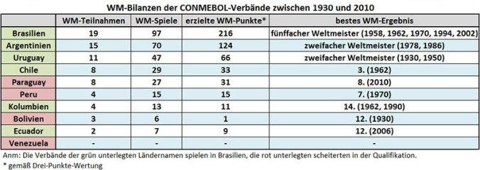 WM-Bilanzen der CONMEBOL-Verbände (1930-2010)