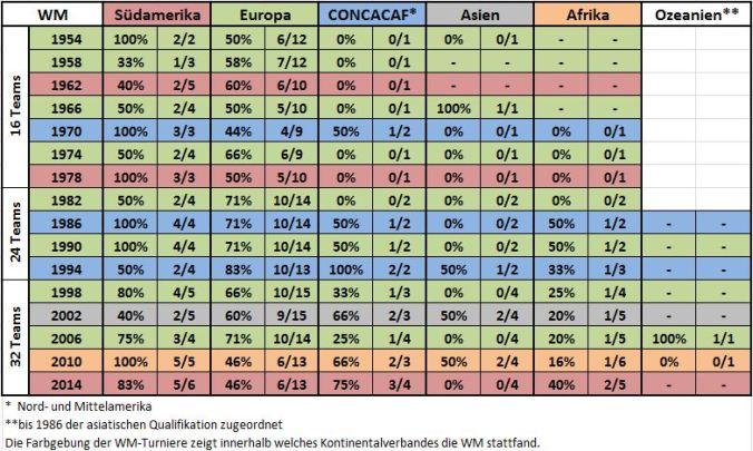 WM-Gruppenphasenbilanz nach Kontinentalverbänden 1954-2014 (Tabelle: Kickschuh-Blog)