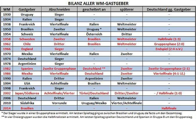 Zum Vergrößern Tabelle anklicken (Tabelle: Kickschuh-Blog)