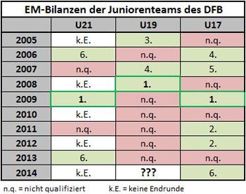 Tabelle: Kickschuh-Blog
