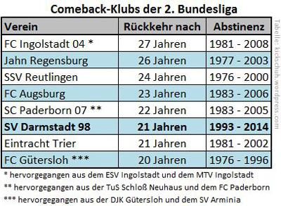 Comeback-Klubs-der-2.-Bundesliga_400px