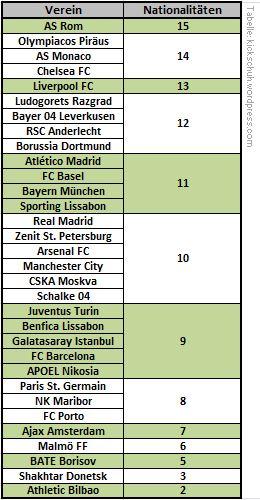Oben Multi-Kulti, unten strikt baskisch. Die Statistik der Champions-League-Klubs 2014/15.