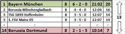 Bundesliga, 8. Spieltag 2014/15