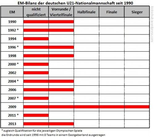 EM-Bilanz-der-dt.-U21-Nationalmannschaft-seit-1990_550px