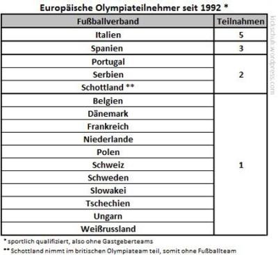 Europäische-Olympiateilnehmer-seit-1992_450px