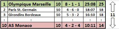 Ligue 1, 10. Spieltag (2014/15)
