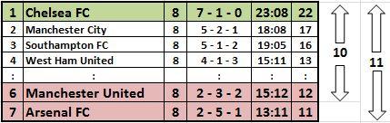 Premier League, 8. Spieltag (2014/15)