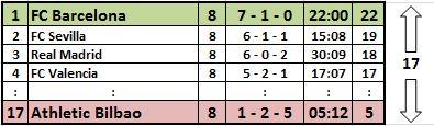 Primera Division, 8. Spieltag (2014/15)