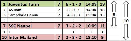 Serie A, 7. Spieltag (2014/15)
