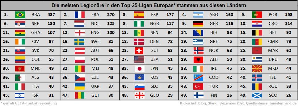 top-legionaere-in-top-25-ligen