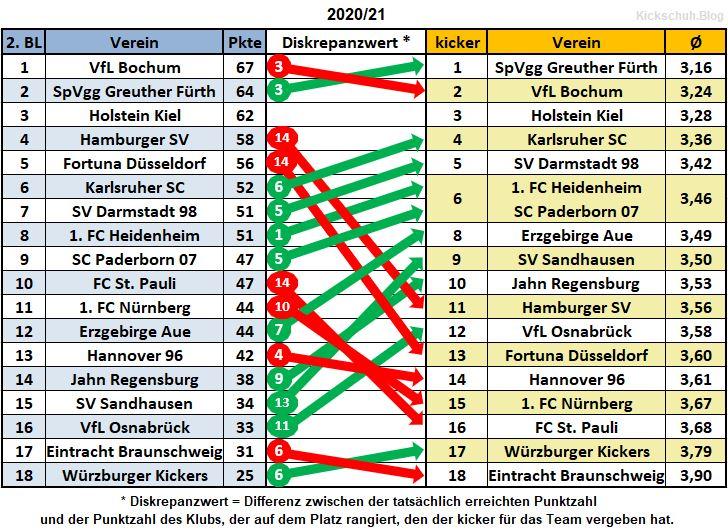 2020-21_Liga 2
